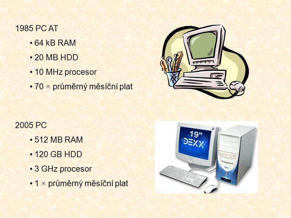 1985 PC AT 64 kB RAM 20 MB HDD 10 MHz procesor 70 × průměrný měsíční plat 2005 PC 512 MB RAM 120 GB HDD 3 GHz procesor 1 × průměrný měsíční plat