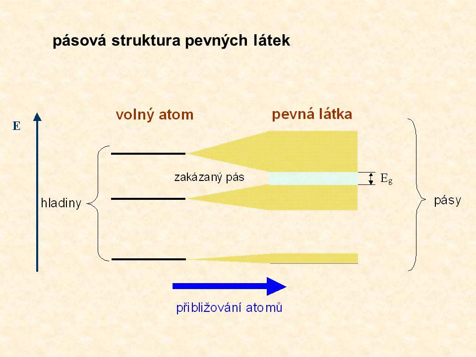 pásová struktura pevných látek