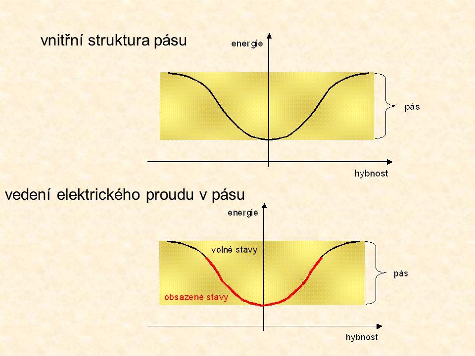 vnitřní struktura pásu vedení elektrického proudu v pásu