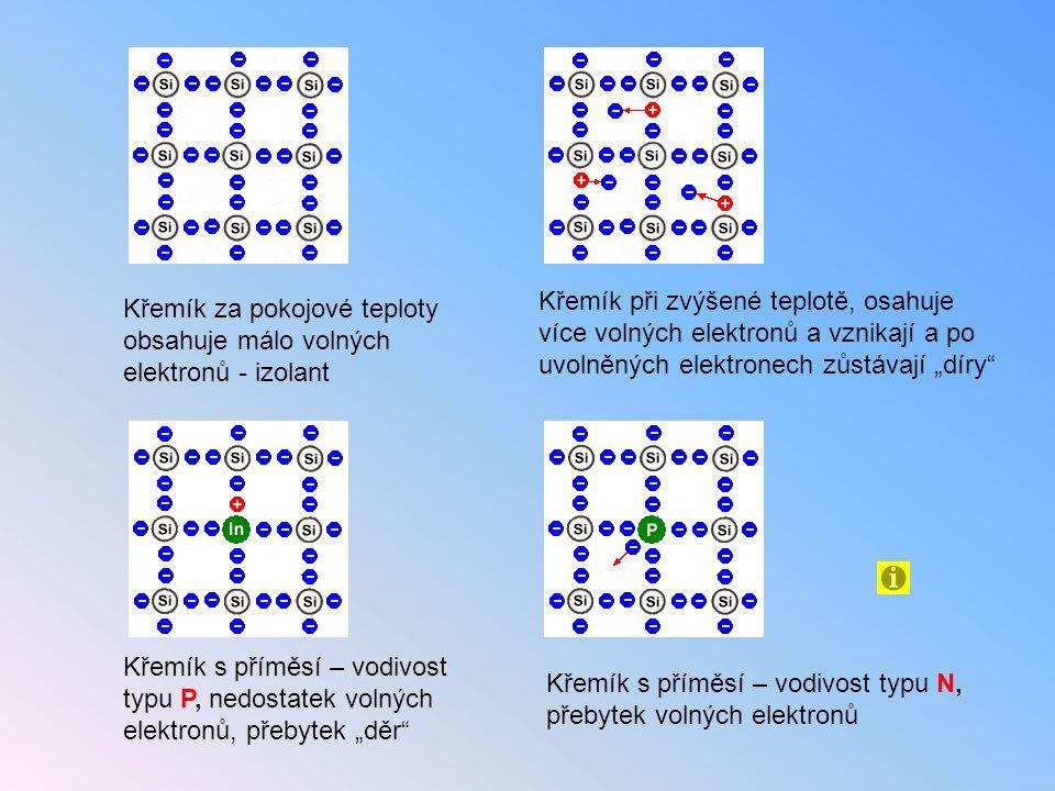 Křemík za pokojové teploty obsahuje málo volných elektronů - izolant Křemík při zvýšené teplotě, osahuje více volných elektronů a vznikají a po uvolně