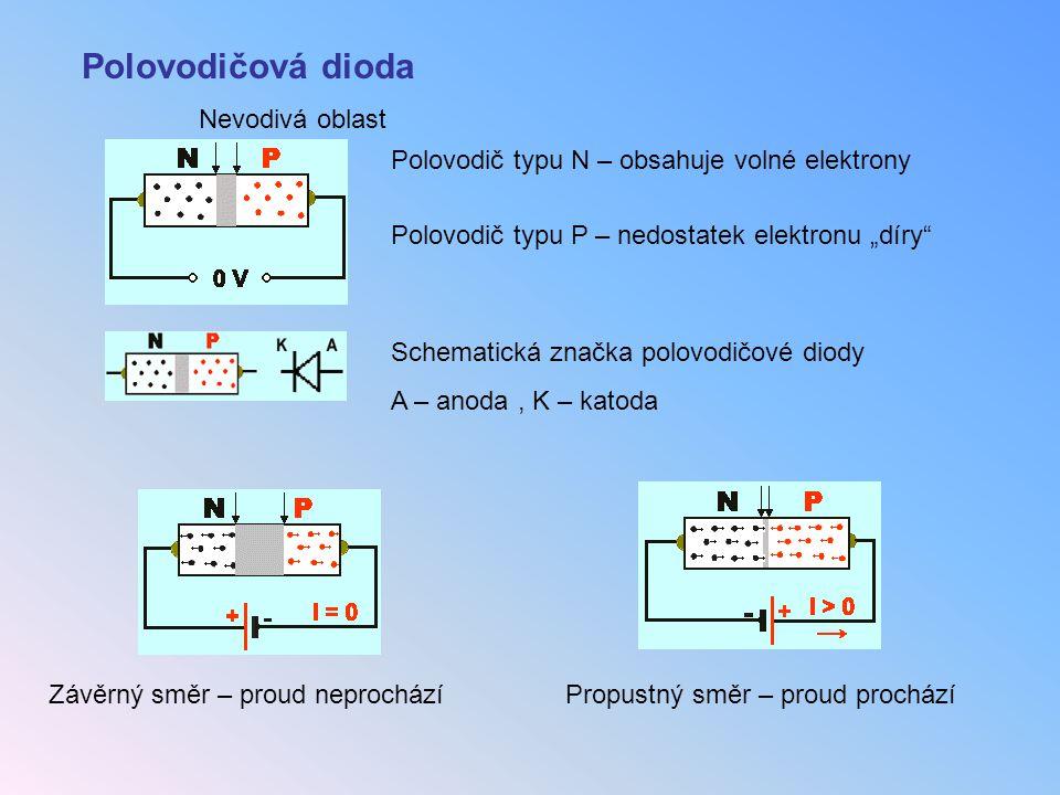 "Polovodičová dioda Polovodič typu N – obsahuje volné elektrony Polovodič typu P – nedostatek elektronu ""díry"" Nevodivá oblast Schematická značka polov"