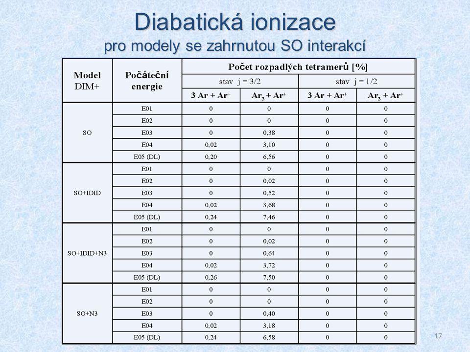 17 Diabatická ionizace pro modely se zahrnutou SO interakcí