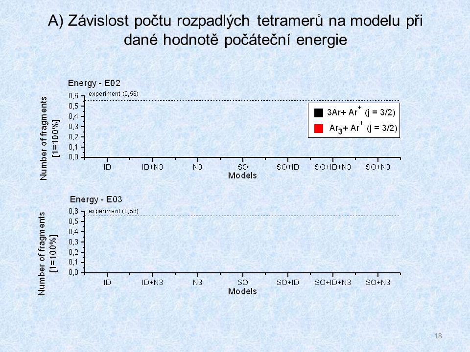 18 A) Závislost počtu rozpadlých tetramerů na modelu při dané hodnotě počáteční energie