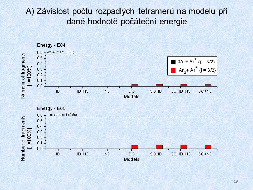 19 A) Závislost počtu rozpadlých tetramerů na modelu při dané hodnotě počáteční energie
