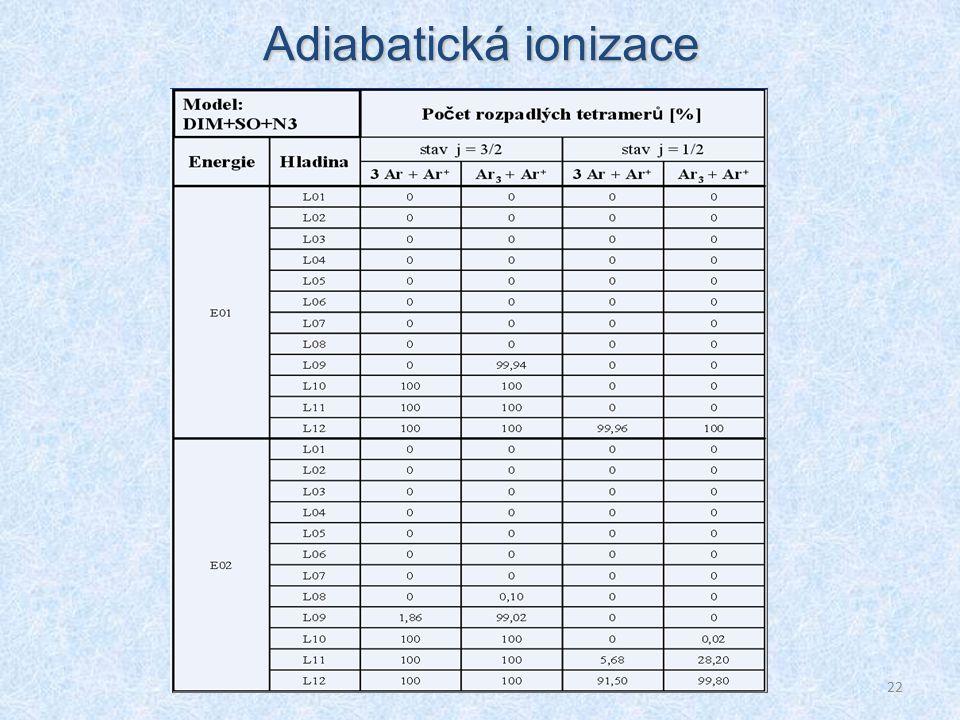 22 Adiabatická ionizace