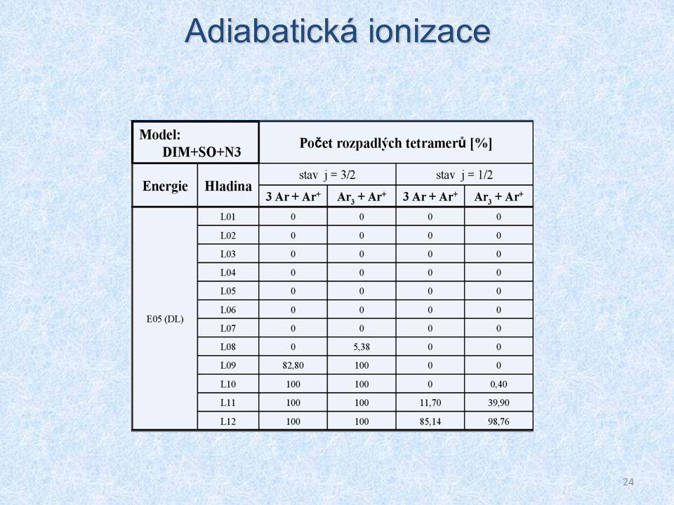 24 Adiabatická ionizace