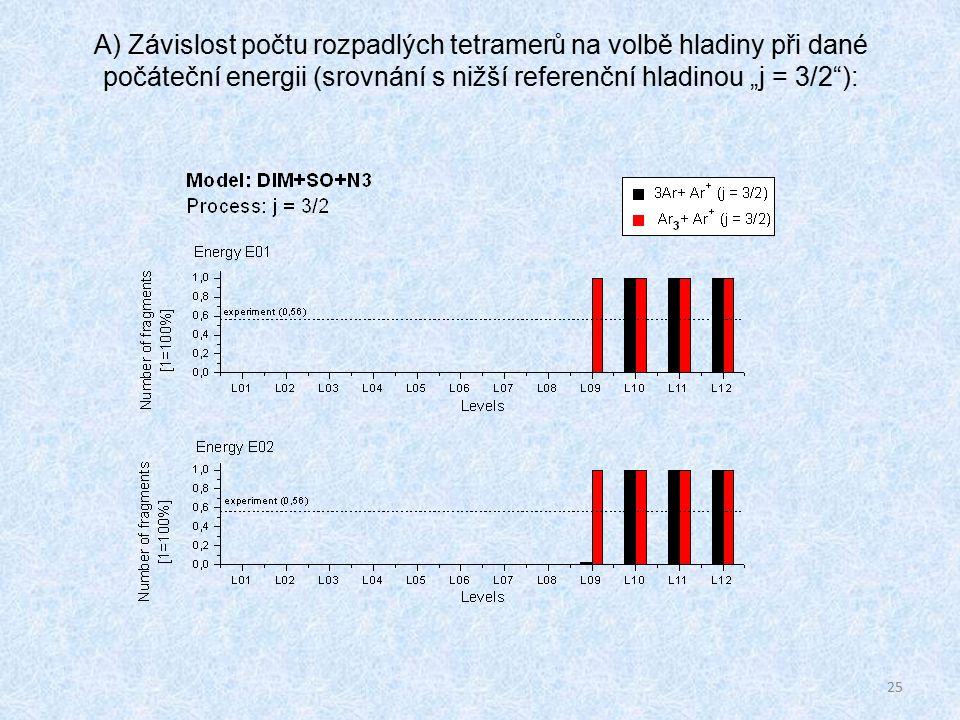 """25 A) Závislost počtu rozpadlých tetramerů na volbě hladiny při dané počáteční energii (srovnání s nižší referenční hladinou """"j = 3/2 ):"""
