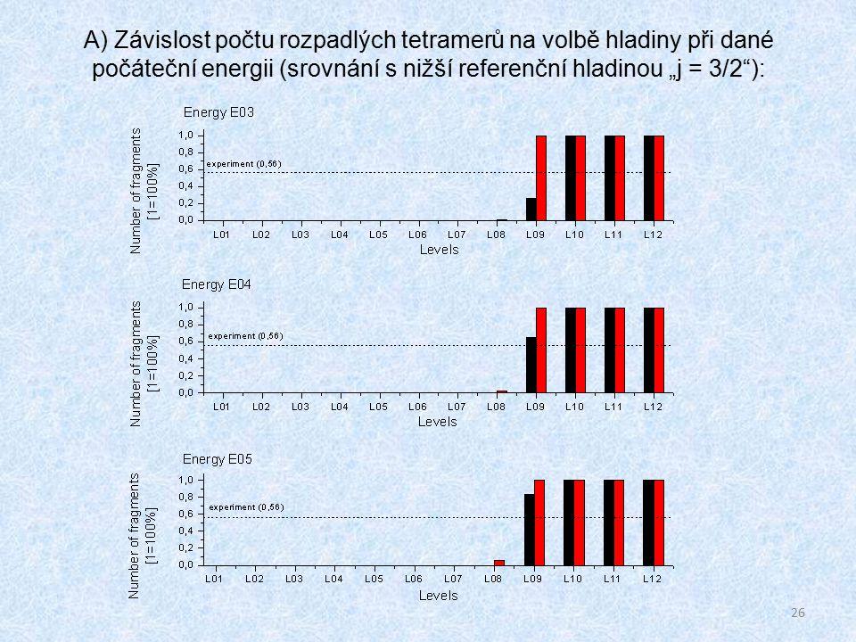 """26 A) Závislost počtu rozpadlých tetramerů na volbě hladiny při dané počáteční energii (srovnání s nižší referenční hladinou """"j = 3/2 ):"""
