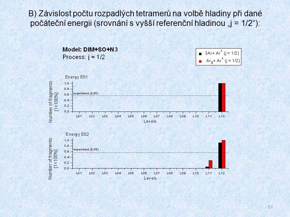 """27 B) Závislost počtu rozpadlých tetramerů na volbě hladiny při dané počáteční energii (srovnání s vyšší referenční hladinou """"j = 1/2 ):"""