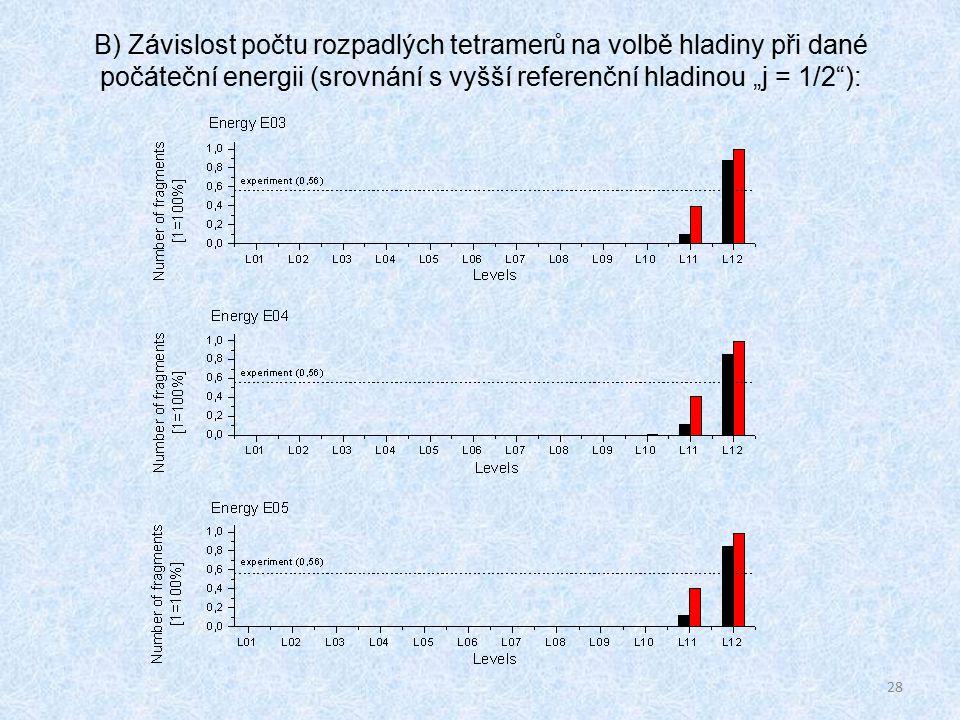 """28 B) Závislost počtu rozpadlých tetramerů na volbě hladiny při dané počáteční energii (srovnání s vyšší referenční hladinou """"j = 1/2 ):"""