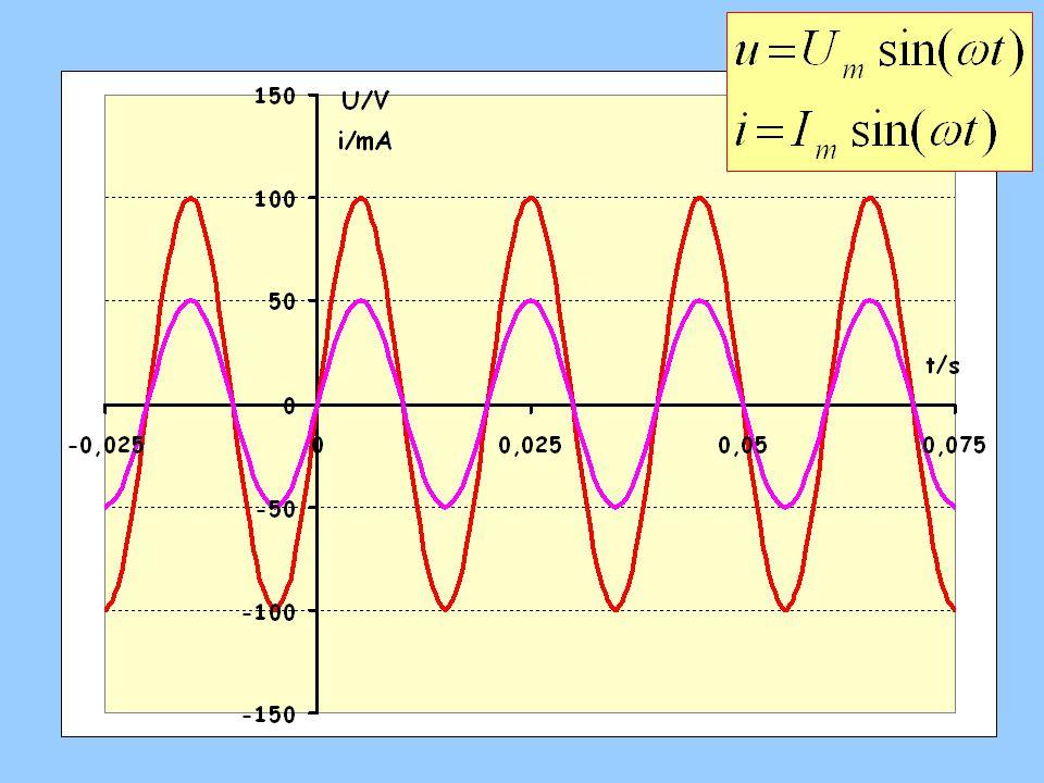  Proud je ve fázi s napětím, fázový rozdíl je nulový (  = 0)