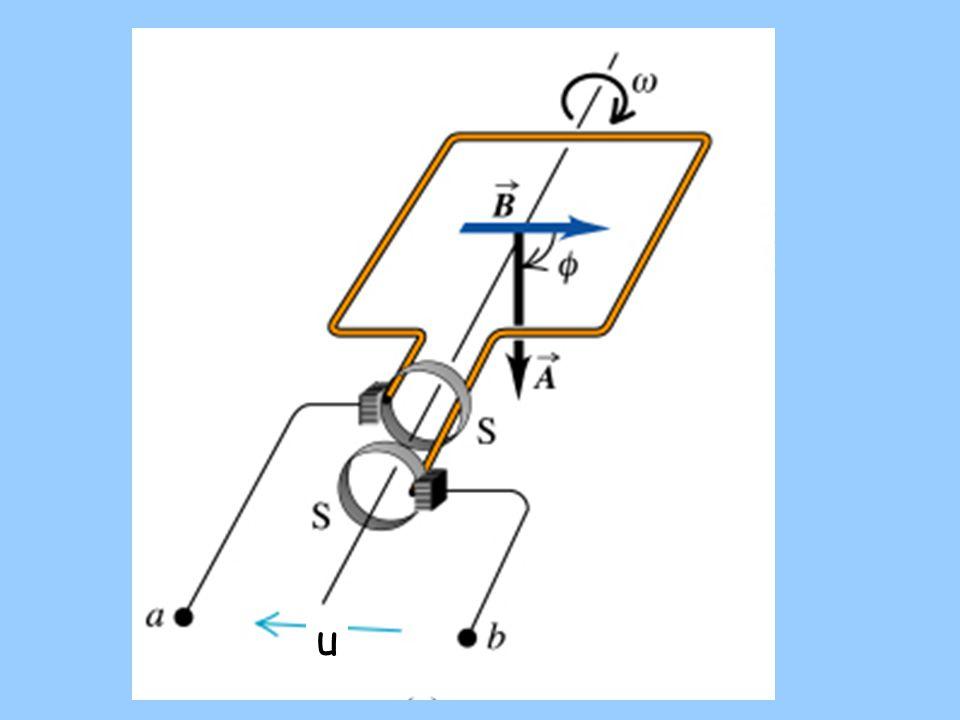  Okamžitá hodnota střídavého napětí závisí na čase funkcí sinus: okamžitá hodnota napětí amplituda napětí (maximální hodnota napětí) úhlová frekvence = úhlová rychlost závitu frekvence