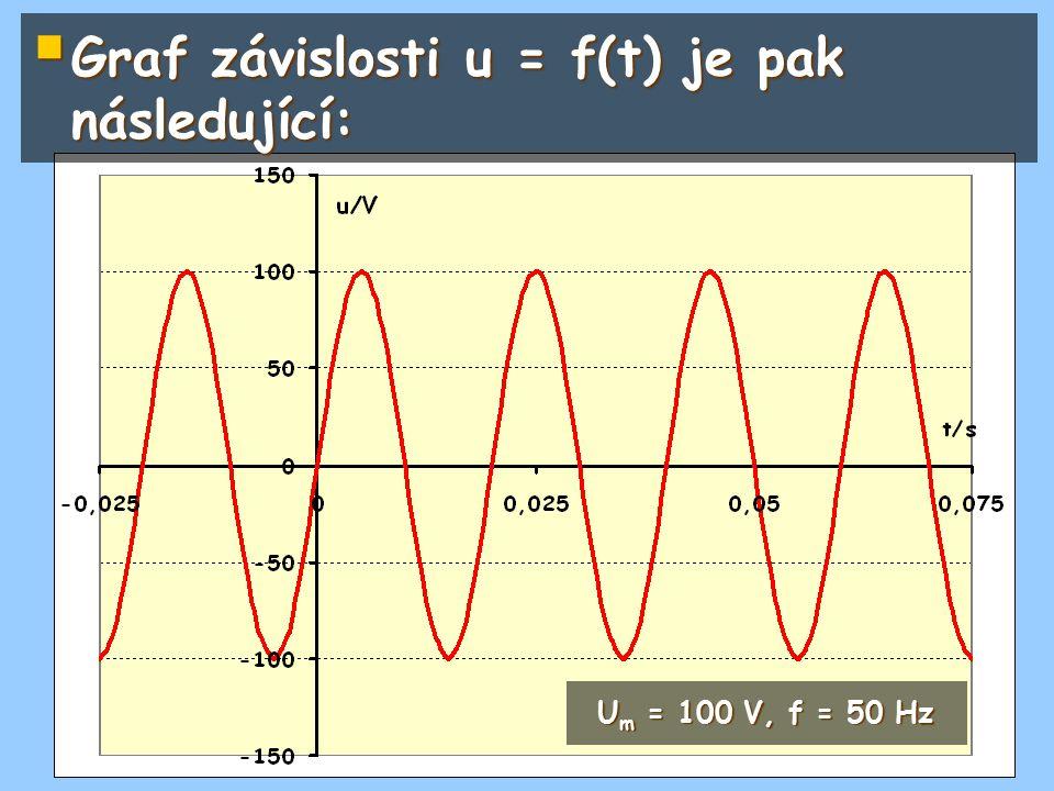  Graf závislosti u = f(t) je pak následující: U m = 100 V, f = 50 Hz