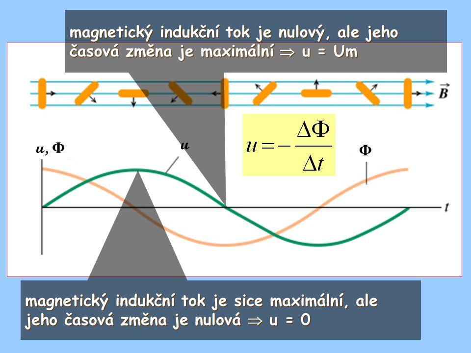 u u, Φ Φ magnetický indukční tok je sice maximální, ale jeho časová změna je nulová  u = 0 magnetický indukční tok je nulový, ale jeho časová změna j