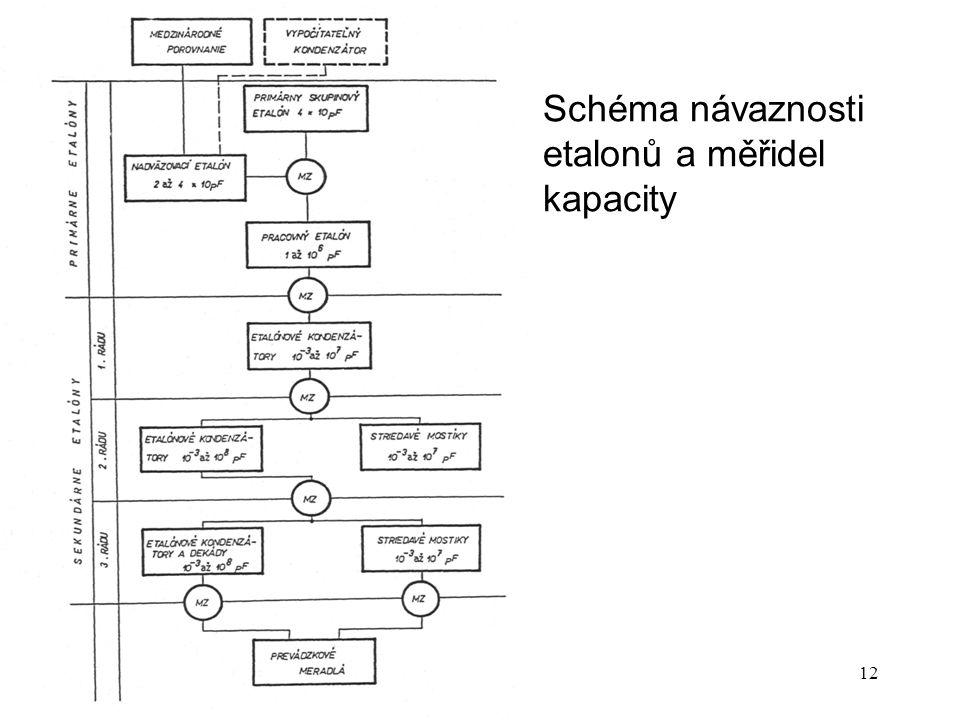 P14d12 Schéma návaznosti etalonů a měřidel kapacity
