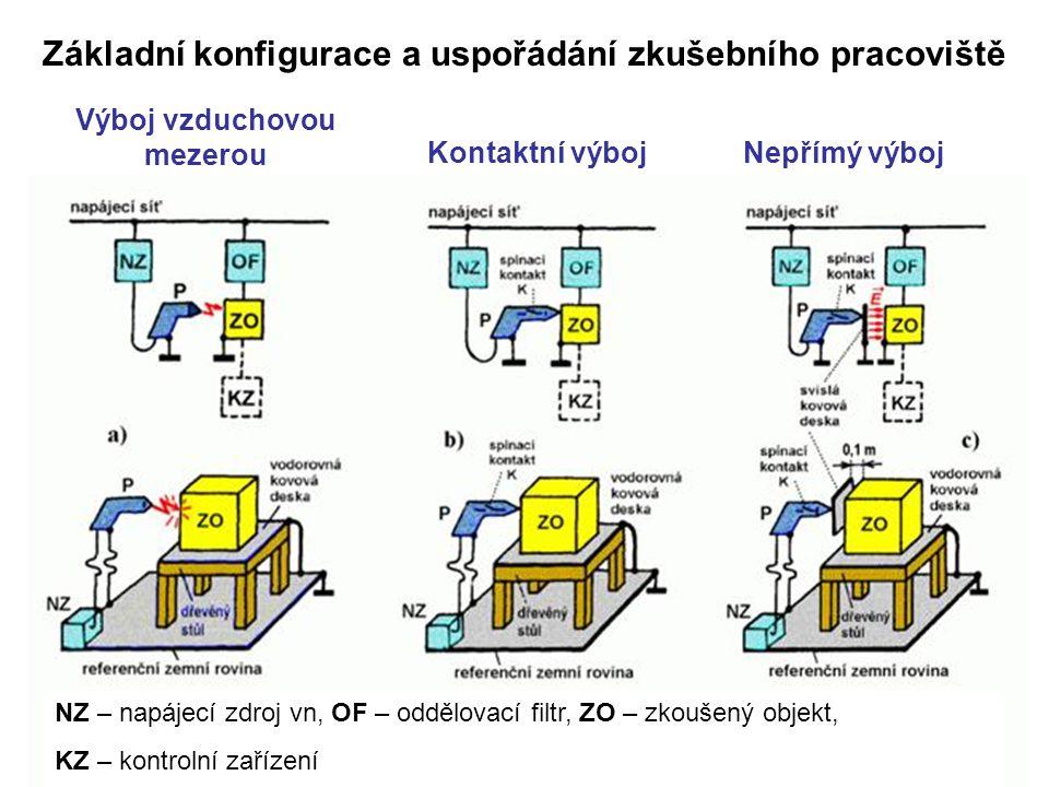 Výboj vzduchovou mezerou Kontaktní výbojNepřímý výboj NZ – napájecí zdroj vn, OF – oddělovací filtr, ZO – zkoušený objekt, KZ – kontrolní zařízení Základní konfigurace a uspořádání zkušebního pracoviště