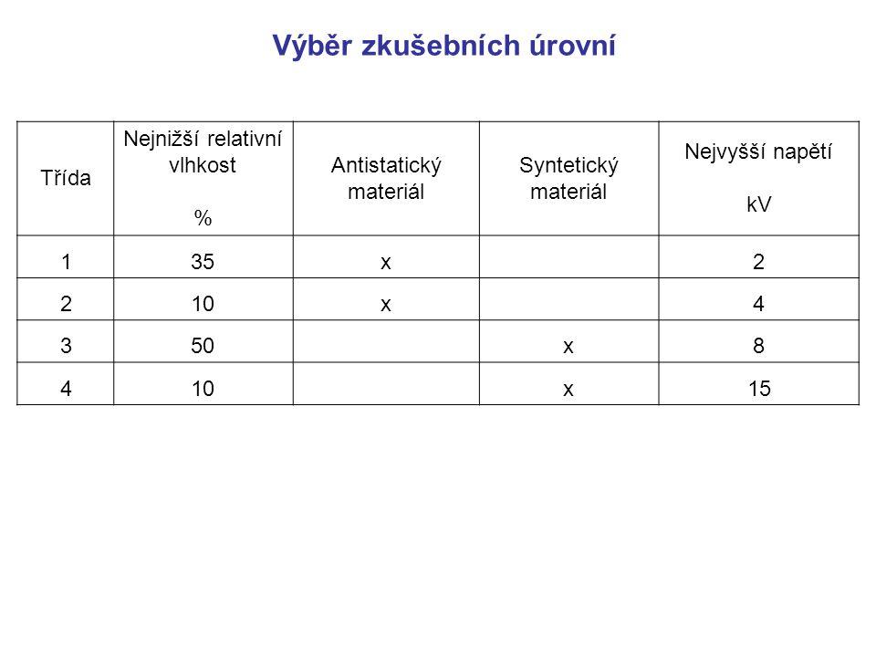 Třída Nejnižší relativní vlhkost % Antistatický materiál Syntetický materiál Nejvyšší napětí kV 135x 2 210x 4 350 x8 410 x15 Výběr zkušebních úrovní