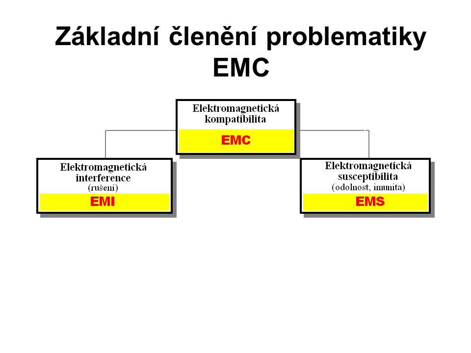 Základní členění problematiky EMC