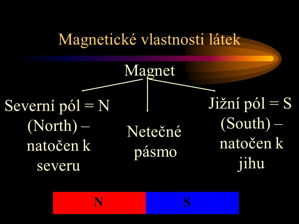 Magnetické vlastnosti látek Magnet Severní pól = N (North) – natočen k severu Jižní pól = S (South) – natočen k jihu Netečné pásmo NS