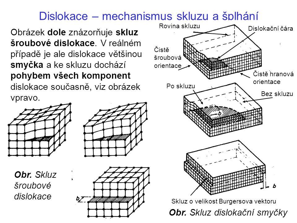 Dislokace – mechanismus skluzu a šplhání Obr.Příčný skluz šroubové dislokace v krystalu.