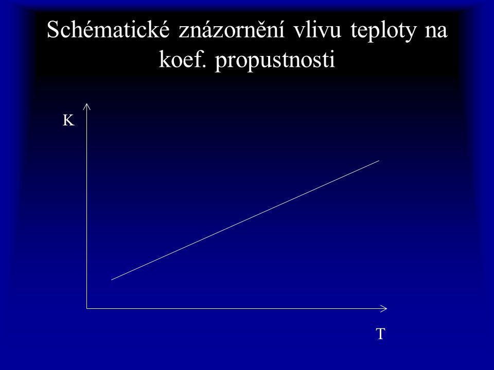 Schématické znázornění vlivu teploty na koef. propustnosti K T