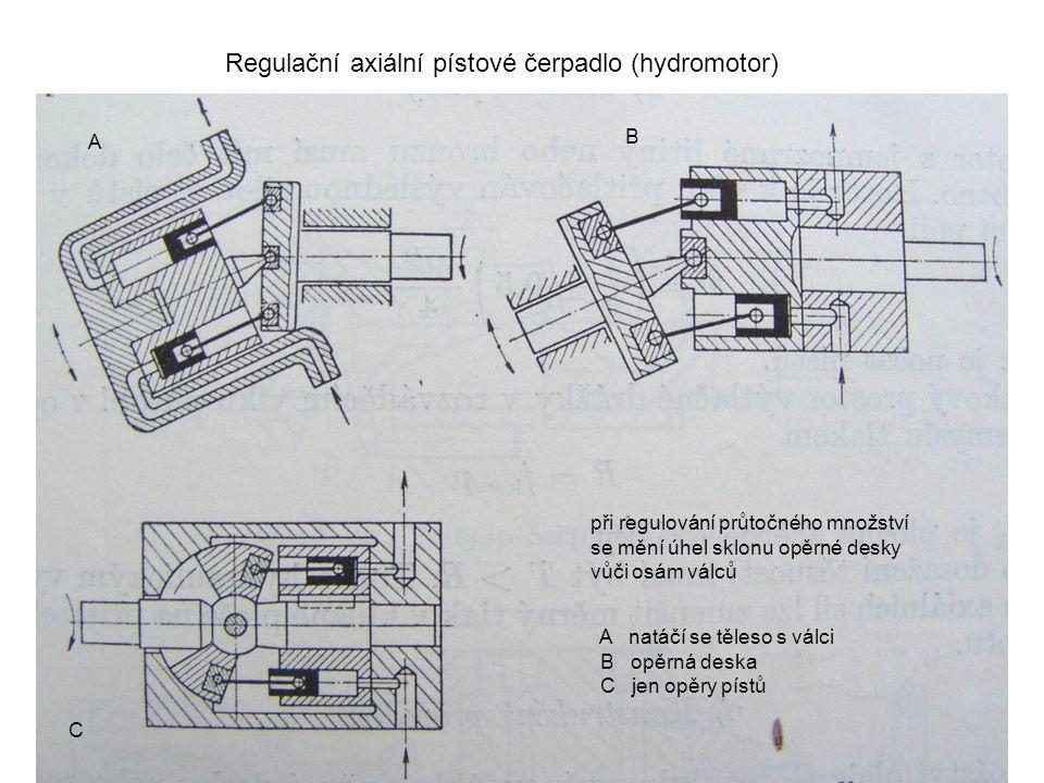 Regulační axiální pístové čerpadlo (hydromotor) při regulování průtočného množství se mění úhel sklonu opěrné desky vůči osám válců A B C A natáčí se