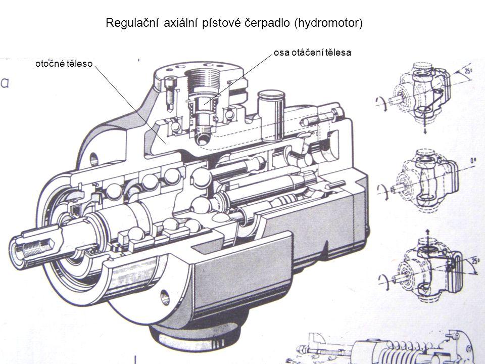 Regulační axiální pístové čerpadlo (hydromotor) otočné těleso osa otáčení tělesa