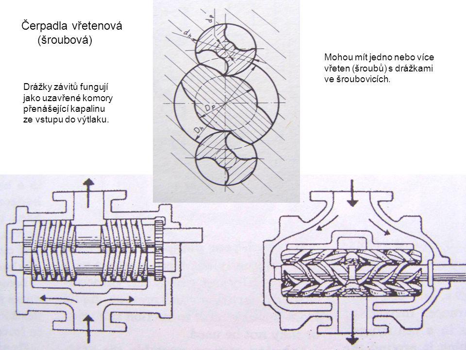 Čerpadla vřetenová (šroubová) Drážky závitů fungují jako uzavřené komory přenášející kapalinu ze vstupu do výtlaku. Mohou mít jedno nebo více vřeten (