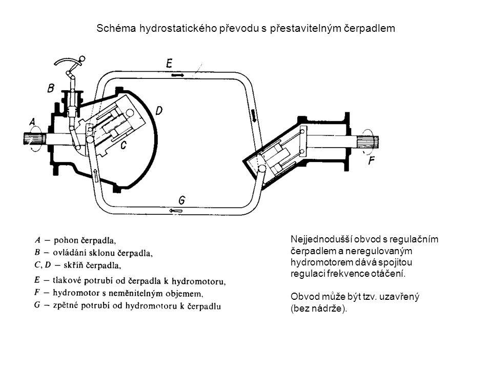 Schéma hydrostatického převodu s přestavitelným čerpadlem Nejjednodušší obvod s regulačním čerpadlem a neregulovaným hydromotorem dává spojitou regula