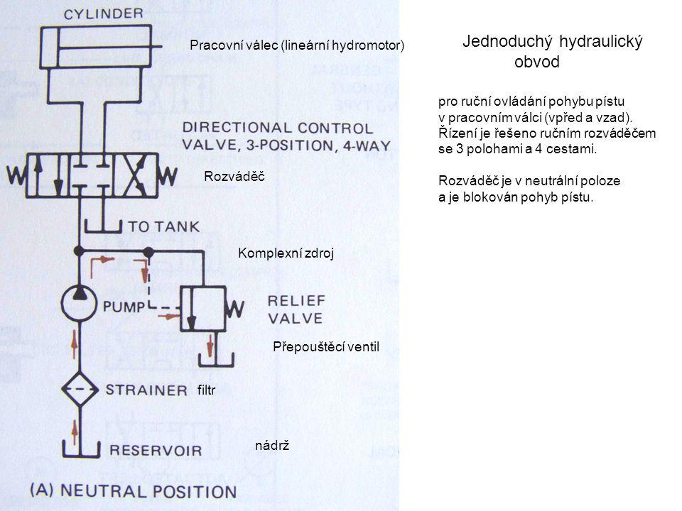 Pracovní válec (lineární hydromotor) Rozváděč Komplexní zdroj Jednoduchý hydraulický obvod pro ruční ovládání pohybu pístu v pracovním válci (vpřed a