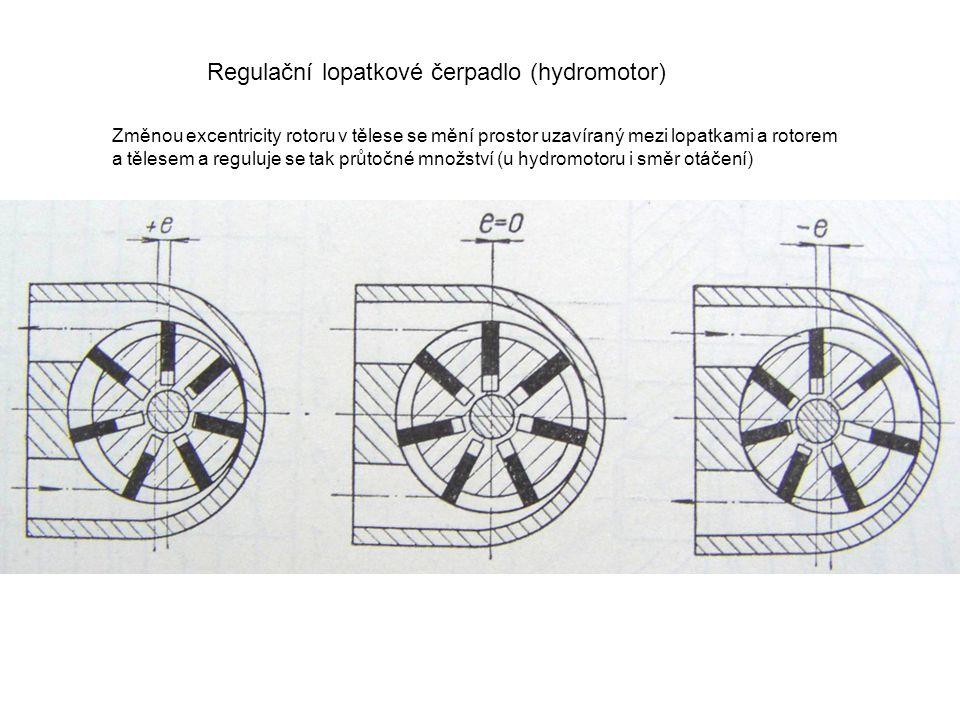 Pístové čerpadlo radiální (s více válci) Regulační čerpadlo radiální vstup kapaliny z nádrže výstup tlakové kapaliny Vstup a výstup kapaliny je řízen samočinnými (zpětnými) ventily Regulace je provedena změnou excentricity rotoru v tělese a způsobí změnu zdvihu pístů.