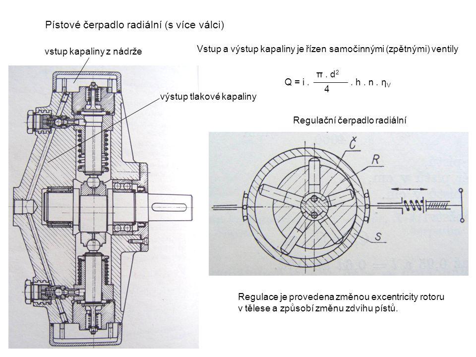 Pístové čerpadlo radiální (s více válci) Regulační čerpadlo radiální vstup kapaliny z nádrže výstup tlakové kapaliny Vstup a výstup kapaliny je řízen