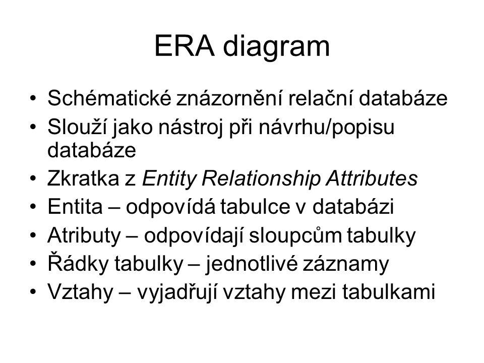 ERA diagram Schématické znázornění relační databáze Slouží jako nástroj při návrhu/popisu databáze Zkratka z Entity Relationship Attributes Entita – o