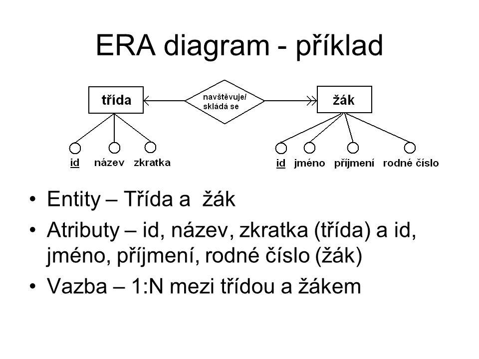 ERA diagram - příklad Entity – Třída a žák Atributy – id, název, zkratka (třída) a id, jméno, příjmení, rodné číslo (žák) Vazba – 1:N mezi třídou a žá