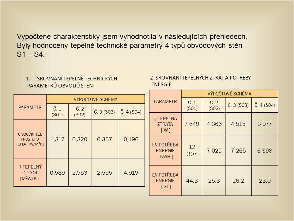 Vypočtené charakteristiky jsem vyhodnotila v následujících přehledech. Byly hodnoceny tepelně technické parametry 4 typů obvodových stěn S1 – S4. PARA