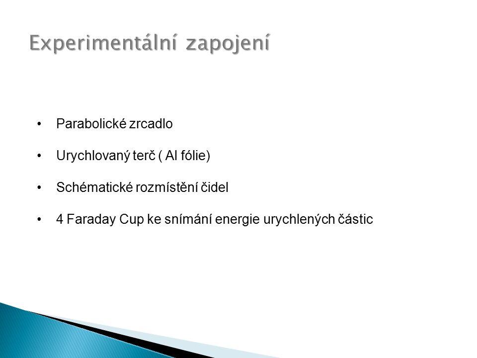 Experimentální zapojení Parabolické zrcadlo Urychlovaný terč ( Al fólie) Schématické rozmístění čidel 4 Faraday Cup ke snímání energie urychlených částic