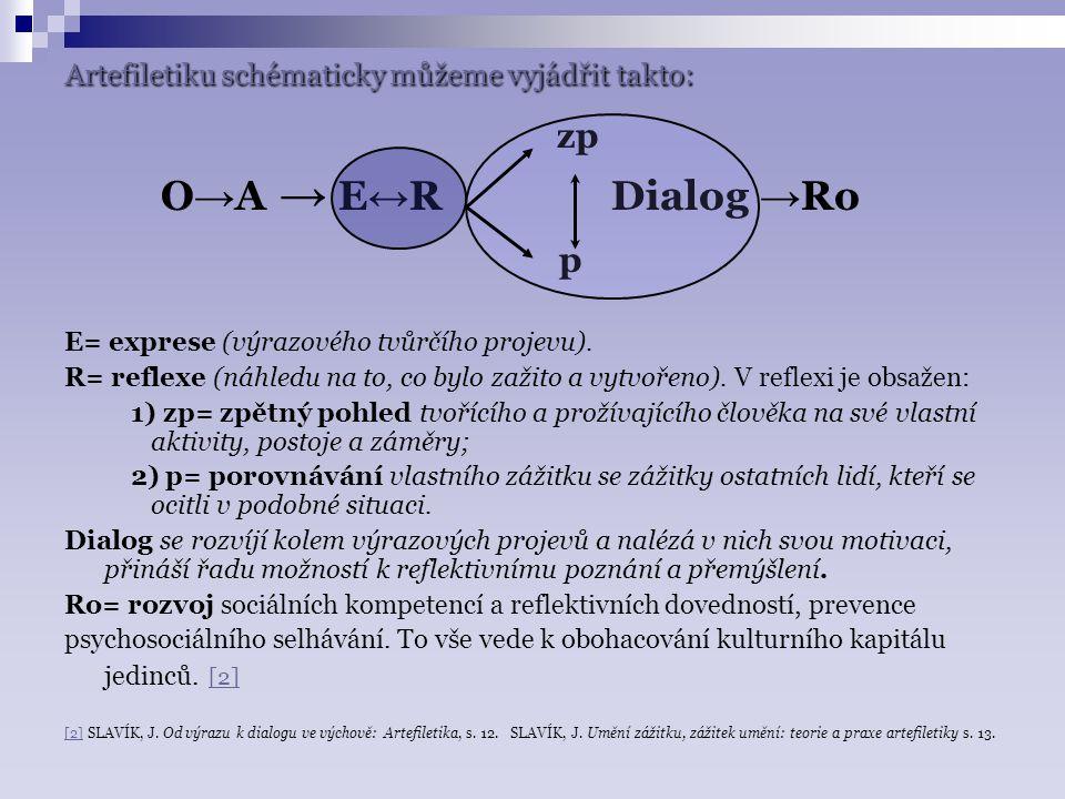 V arteterapii a artefiletice vystupuje tvořivost a proces tvorby především v oblasti mezi O → A (osobou a artefaktem).