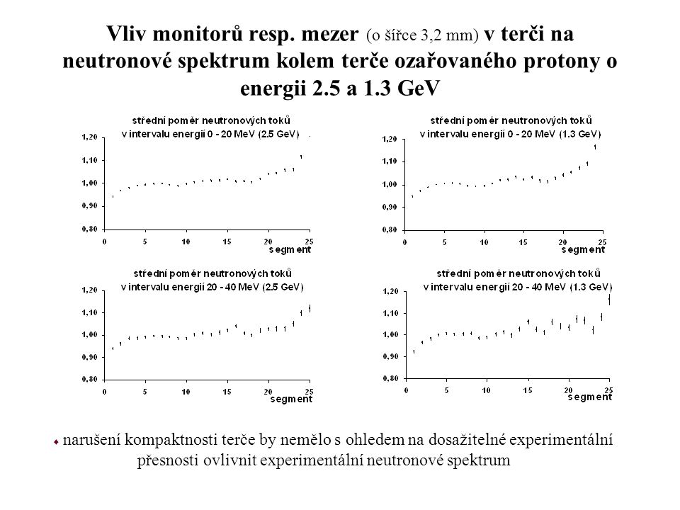Vliv monitorů resp. mezer (o šířce 3,2 mm) v terči na neutronové spektrum kolem terče ozařovaného protony o energii 2.5 a 1.3 GeV  narušení kompaktno
