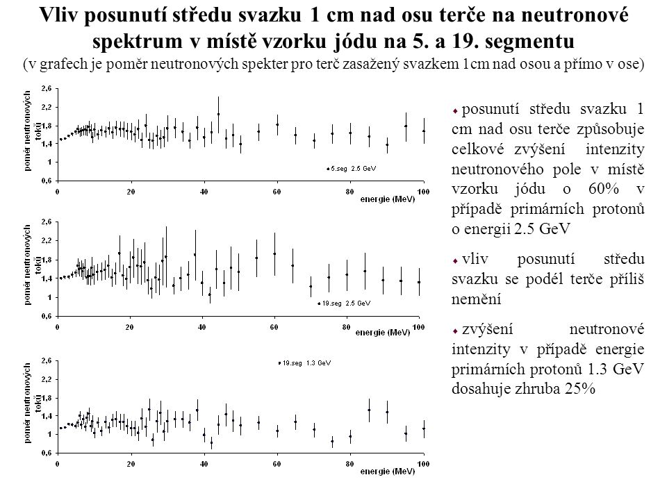 Vliv posunutí středu svazku 1 cm nad osu terče na neutronové spektrum v místě vzorku jódu na 5. a 19. segmentu (v grafech je poměr neutronových spekte