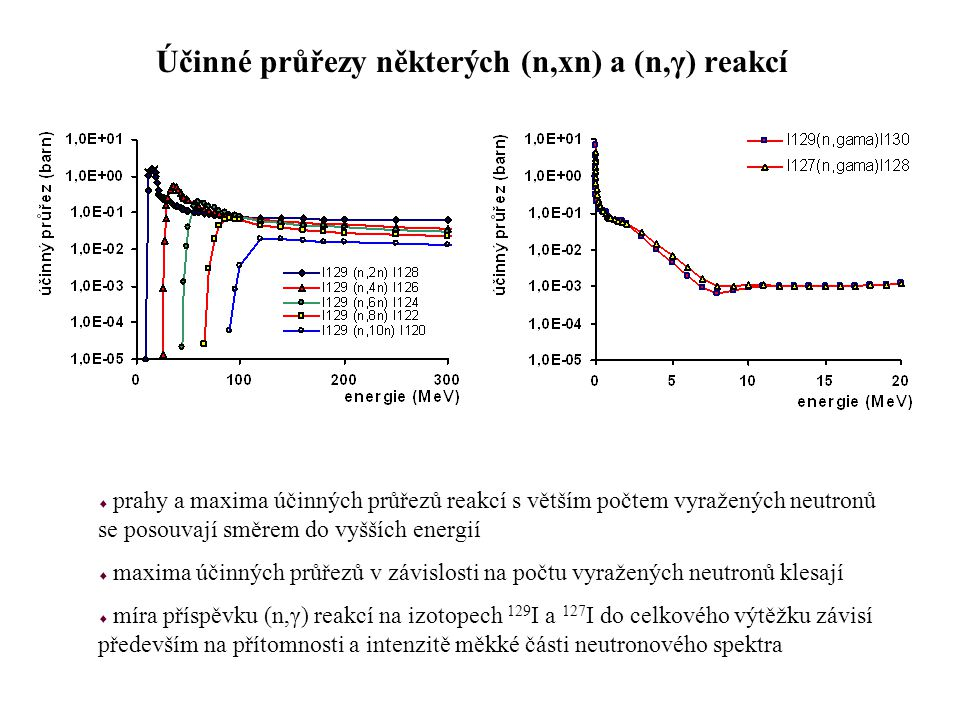 Účinné průřezy některých (n,xn) a (n,γ) reakcí  prahy a maxima účinných průřezů reakcí s větším počtem vyražených neutronů se posouvají směrem do vyš