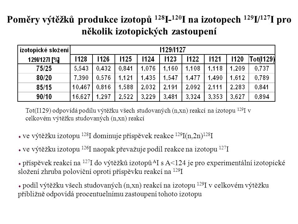 Poměry výtěžků produkce izotopů 128 I- 120 I na izotopech 129 I/ 127 I pro několik izotopických zastoupení Tot(I129) odpovídá podílu výtěžku všech stu