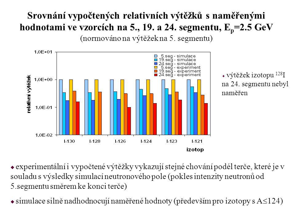 Srovnání vypočtených relativních výtěžků s naměřenými hodnotami ve vzorcích na 5., 19. a 24. segmentu, E p =2.5 GeV (normováno na výtěžek na 5. segmen