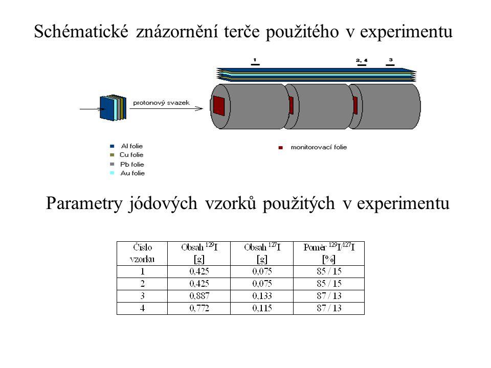 Střední energie neutronů podél terče a relativní výtěžek reakce 129 I(n,2n) 128 I (normováno na maximální výtěžek při E p =3000 MeV) vypočtené pro účely stanovení nejvhodnějšího rozmístění vzorků jódu podél terče Rozmístění jódových vzorků:  vzorek 1 - 9.