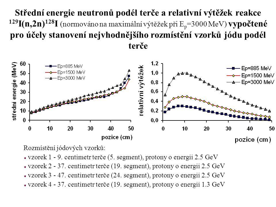 Střední energie neutronů podél terče a relativní výtěžek reakce 129 I(n,2n) 128 I (normováno na maximální výtěžek při E p =3000 MeV) vypočtené pro úče