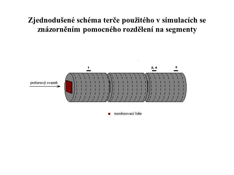 Vypočtené relativní výtěžky produkce izotopů 130 I - 120 I ve vzorcích umístěných na 5., 19.