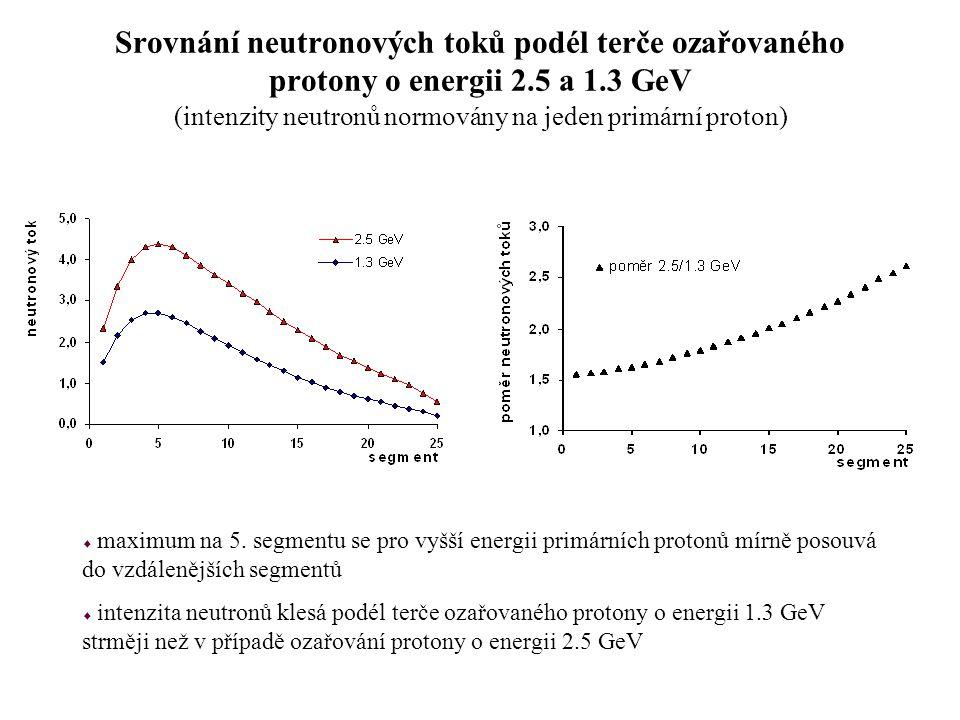 Srovnání neutronových toků podél terče ozařovaného protony o energii 2.5 a 1.3 GeV (intenzity neutronů normovány na jeden primární proton)  maximum n