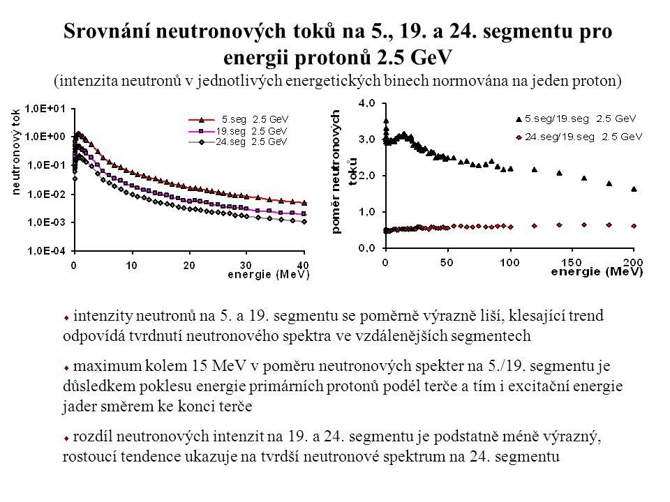 Srovnání neutronových toků na 5., 19. a 24. segmentu pro energii protonů 2.5 GeV (intenzita neutronů v jednotlivých energetických binech normována na