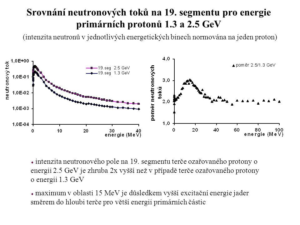 Vliv čelních monitorů na neutronové spektrum kolem terče ozařovaného protony o energii 2.5 GeV (analogické grafy pro protony o energii 1.3 GeV vykazují podobné chování)  čelní monitory o celkové tloušťce 0,056 mm by neměly mít na neutronové spektrum kolem terče experimentálně měřitelný vliv