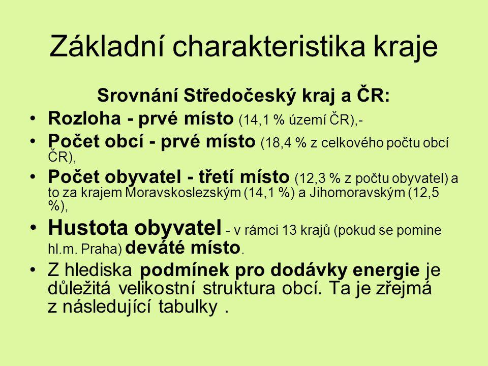 Základní charakteristika kraje Srovnání Středočeský kraj a ČR: Rozloha - prvé místo (14,1 % území ČR),- Počet obcí - prvé místo (18,4 % z celkového po