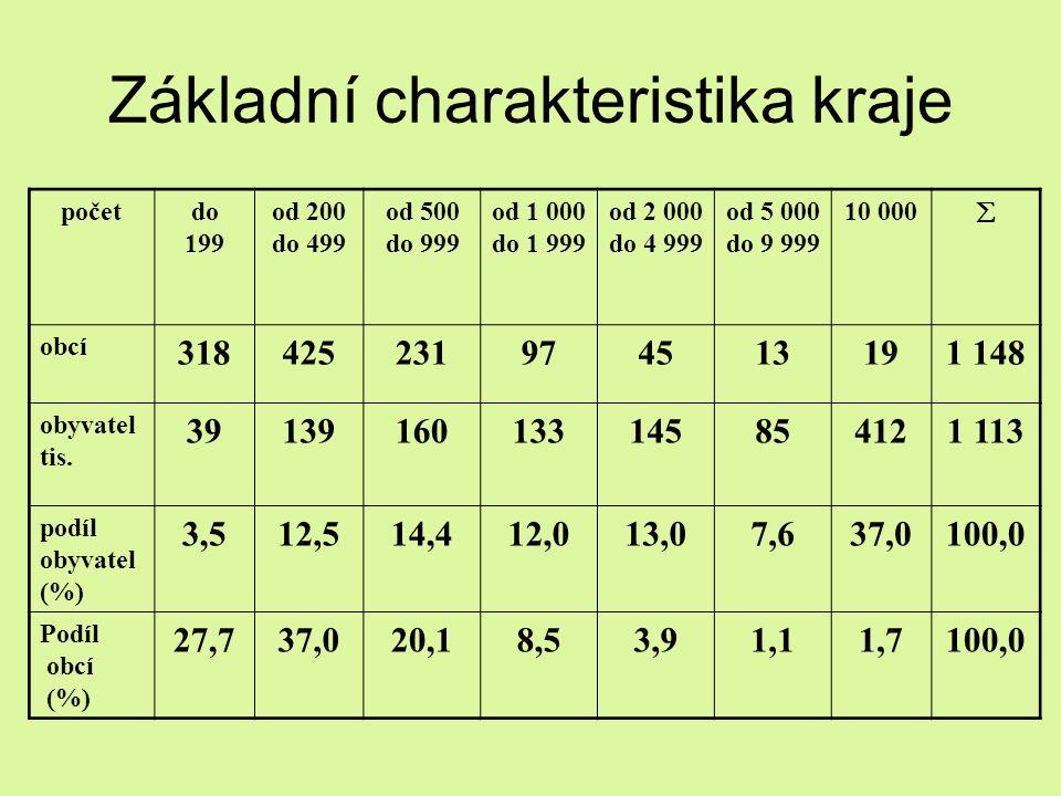 Základní charakteristika kraje početdo 199 od 200 do 499 od 500 do 999 od 1 000 do 1 999 od 2 000 do 4 999 od 5 000 do 9 999 10 000  obcí 31842523197